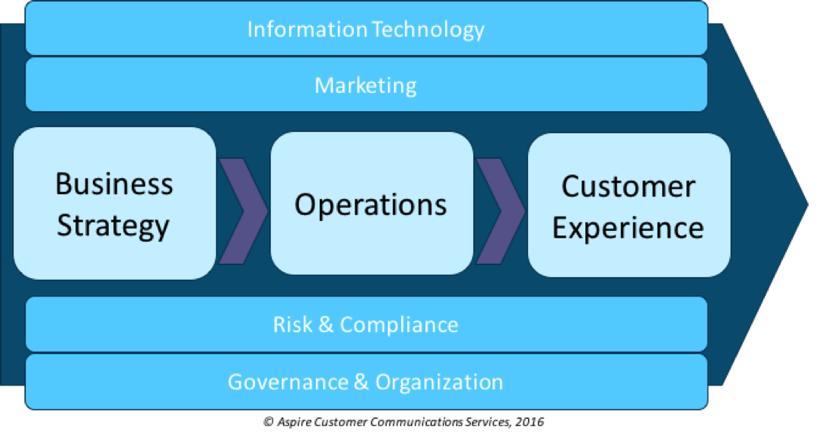 How Digital Transformation Will Fundamentally Change Customer