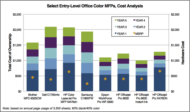 Office Color Printing Business Inkjet vs Color Laser DOCUMENT