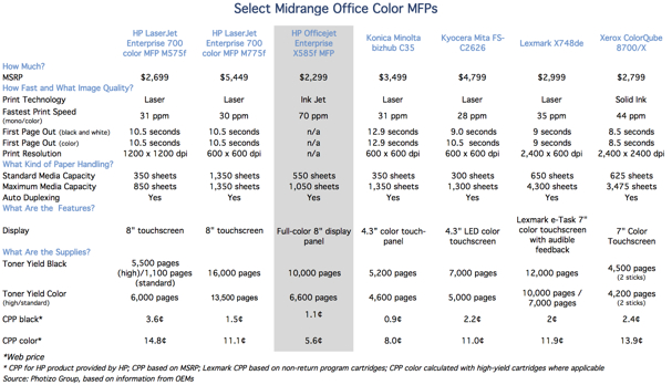 Great Third Hpus Officejet Enterprise Series Of Business Color Laser Vs Inkjet Cost Per Page
