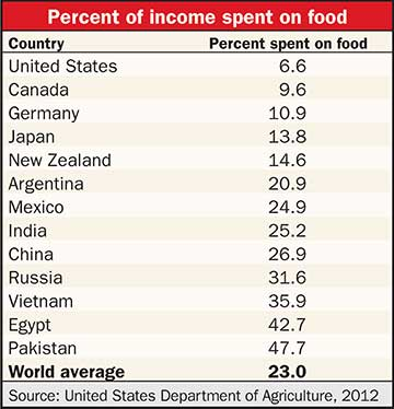 percent of income spent on food chart