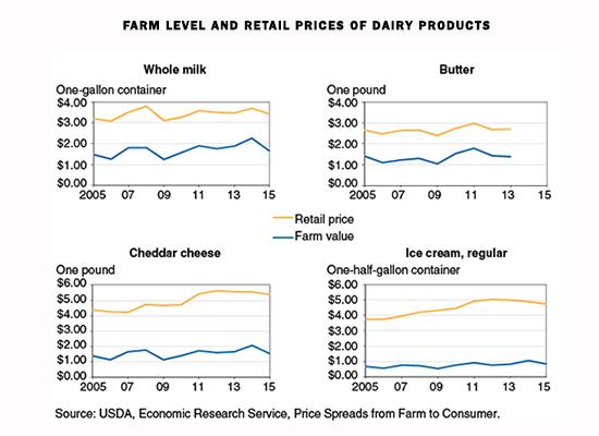 dairy retail prices