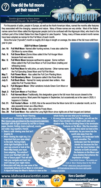 How Did the Full Moons Get their Names?