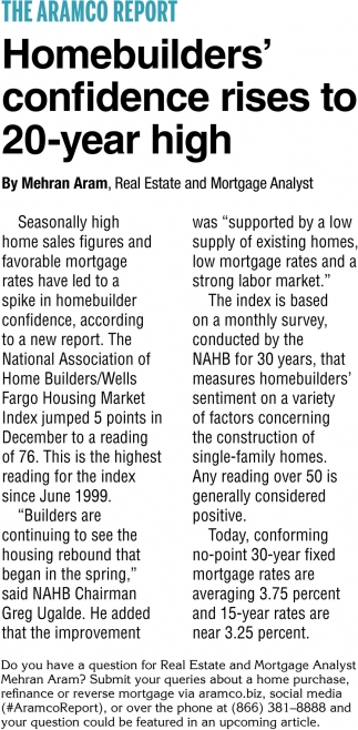 Homebuilders' Confidence Rises to 20-Year High