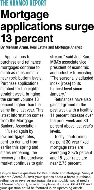 Mortgage Applications Surge 13 Percent