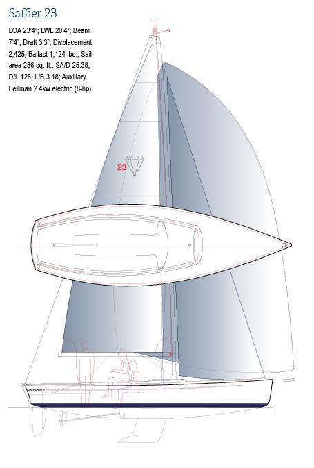 Saffier 23 / Saffier SC 6.50 Meter