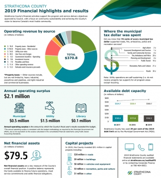 2019 Financial Highlights And Results
